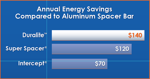 Spacer Annual Energy Savings